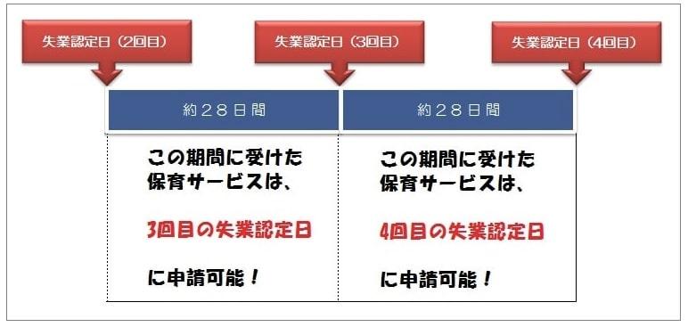 申請のタイミング②