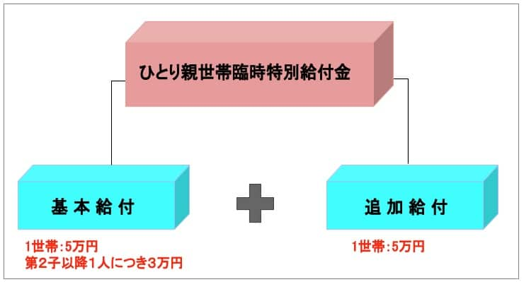 ひとり親世帯の臨時特別給付金5万円 10万円以上の支給条件と申請方法