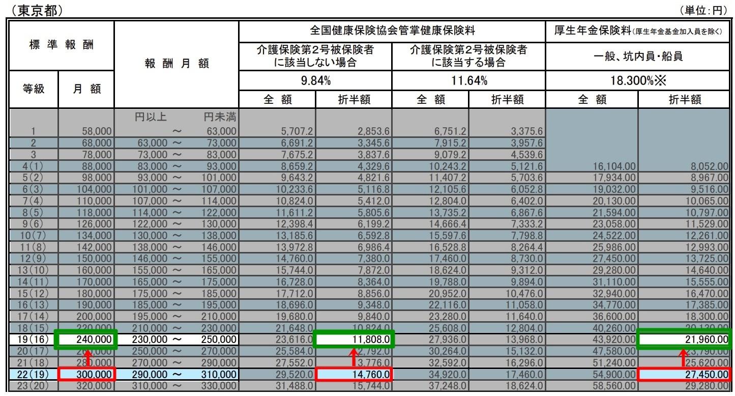 標準報酬月額表